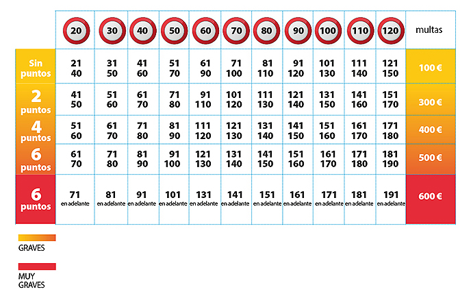 tabla-de-velocidad